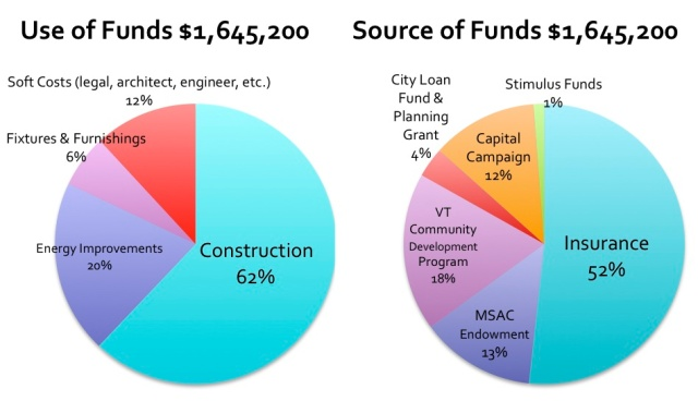 Funding Sources & Uses